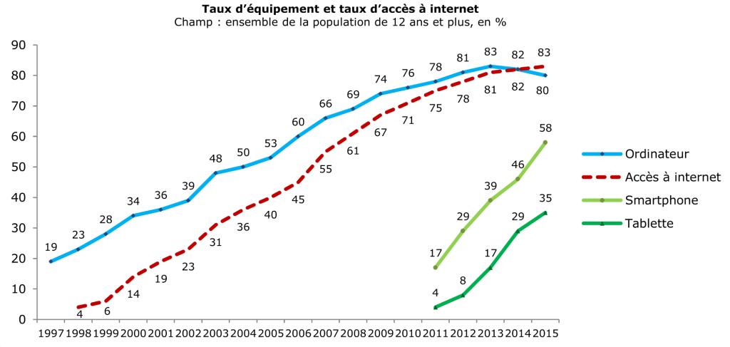 Taux d'équipement et taux d'accès à internet 2015